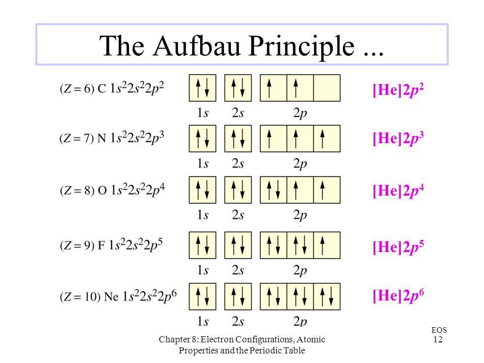 The Aufbau Principle ... [He]2p2 [He]2p3 [He]2p4 [He]2p5 [He]2p6